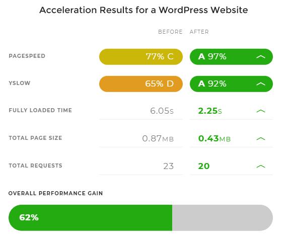 Web Accelerator Benchmark
