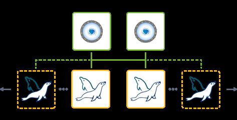 MariaDB & MySQL clusterization