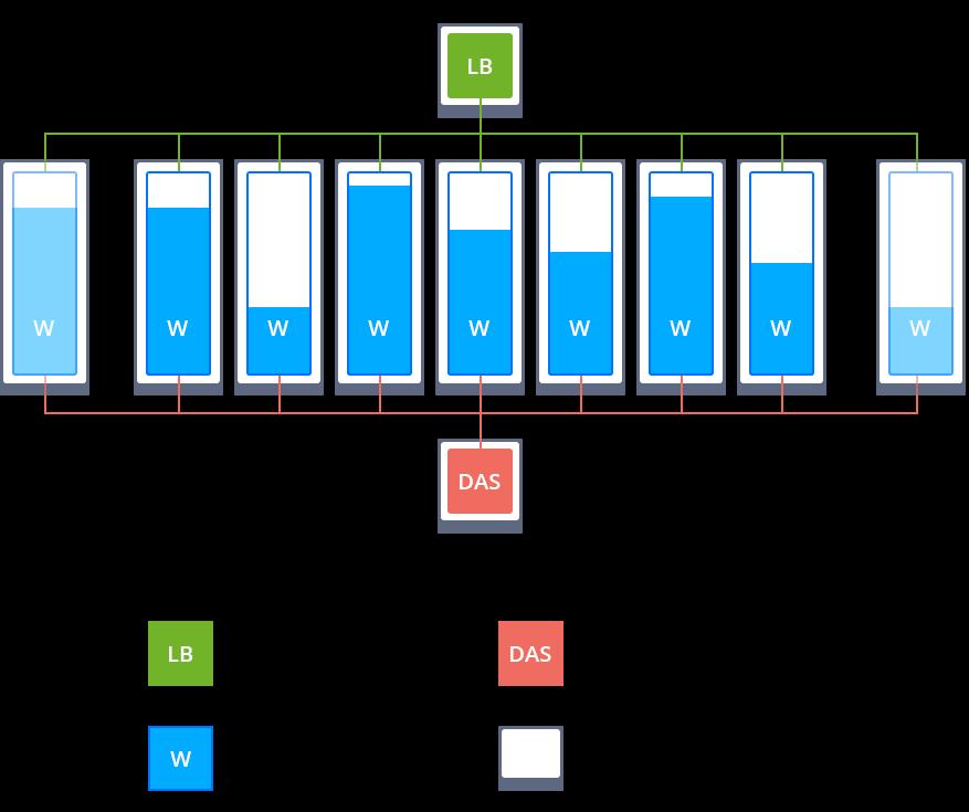 Java Cluster