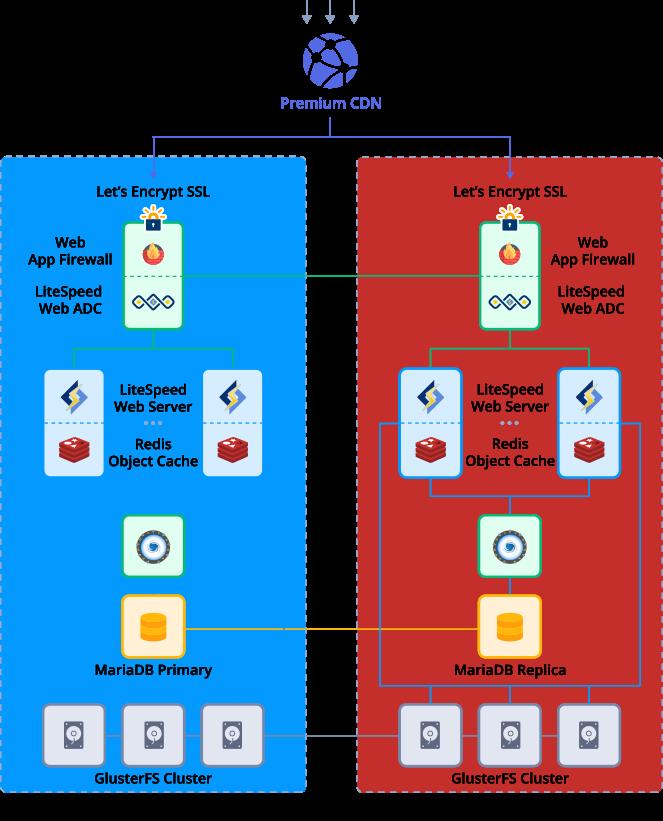 Geo Distributed WordPress Hosting Stack